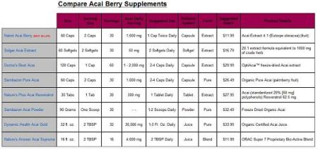 compare acai berry