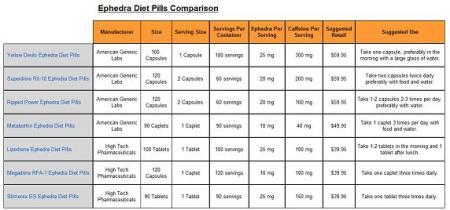ephedra diet pills comparison chart